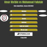 Omar Khribin vs Muhannad Fallatah h2h player stats