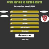 Omar Khribin vs Ahmed Ashraf h2h player stats