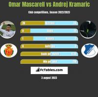 Omar Mascarell vs Andrej Kramaric h2h player stats