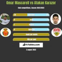 Omar Mascarell vs Atakan Karazor h2h player stats