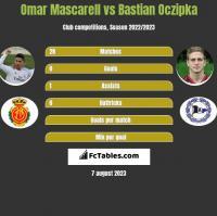 Omar Mascarell vs Bastian Oczipka h2h player stats
