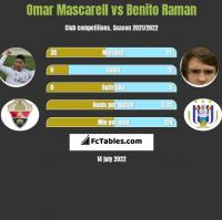 Omar Mascarell vs Benito Raman h2h player stats