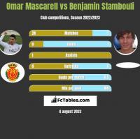 Omar Mascarell vs Benjamin Stambouli h2h player stats