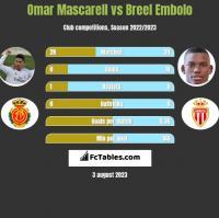 Omar Mascarell vs Breel Embolo h2h player stats