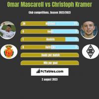 Omar Mascarell vs Christoph Kramer h2h player stats