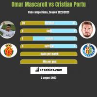 Omar Mascarell vs Cristian Portu h2h player stats