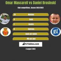 Omar Mascarell vs Daniel Brosinski h2h player stats