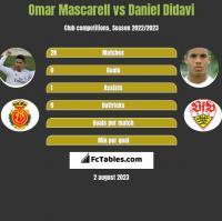 Omar Mascarell vs Daniel Didavi h2h player stats
