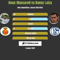 Omar Mascarell vs Danny Latza h2h player stats