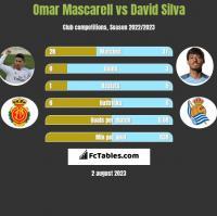 Omar Mascarell vs David Silva h2h player stats