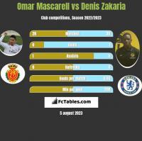 Omar Mascarell vs Denis Zakaria h2h player stats