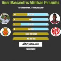 Omar Mascarell vs Edimilson Fernandes h2h player stats