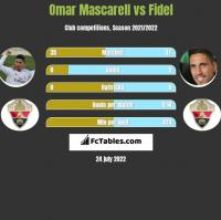 Omar Mascarell vs Fidel Chaves h2h player stats