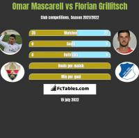 Omar Mascarell vs Florian Grillitsch h2h player stats