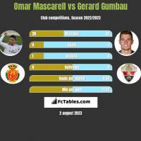 Omar Mascarell vs Gerard Gumbau h2h player stats