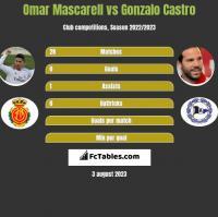 Omar Mascarell vs Gonzalo Castro h2h player stats