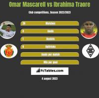 Omar Mascarell vs Ibrahima Traore h2h player stats