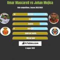 Omar Mascarell vs Johan Mojica h2h player stats