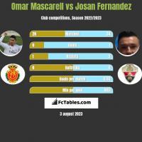 Omar Mascarell vs Josan Fernandez h2h player stats