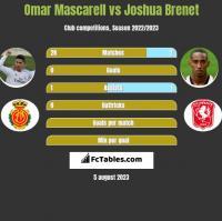 Omar Mascarell vs Joshua Brenet h2h player stats