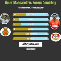 Omar Mascarell vs Kerem Demirbay h2h player stats