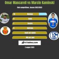 Omar Mascarell vs Marcin Kamiński h2h player stats