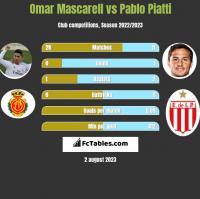 Omar Mascarell vs Pablo Piatti h2h player stats