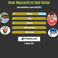 Omar Mascarell vs Suat Serdar h2h player stats