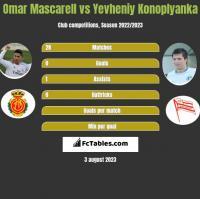 Omar Mascarell vs Yevheniy Konoplyanka h2h player stats