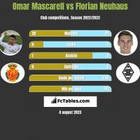 Omar Mascarell vs Florian Neuhaus h2h player stats