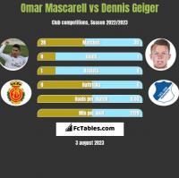 Omar Mascarell vs Dennis Geiger h2h player stats