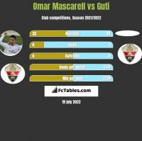 Omar Mascarell vs Guti h2h player stats