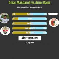 Omar Mascarell vs Arne Maier h2h player stats