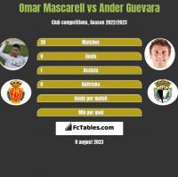 Omar Mascarell vs Ander Guevara h2h player stats
