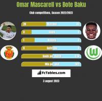 Omar Mascarell vs Bote Baku h2h player stats