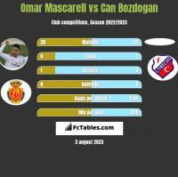 Omar Mascarell vs Can Bozdogan h2h player stats