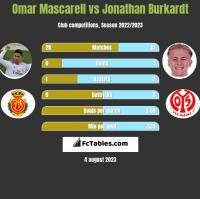 Omar Mascarell vs Jonathan Burkardt h2h player stats