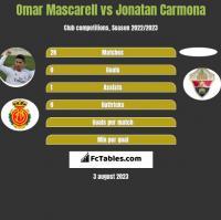 Omar Mascarell vs Jonatan Carmona h2h player stats
