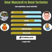 Omar Mascarell vs Benat Turrientes h2h player stats