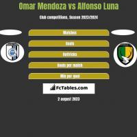 Omar Mendoza vs Alfonso Luna h2h player stats