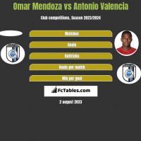 Omar Mendoza vs Antonio Valencia h2h player stats