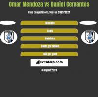 Omar Mendoza vs Daniel Cervantes h2h player stats