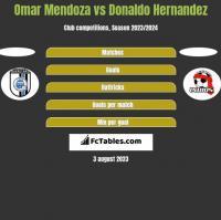 Omar Mendoza vs Donaldo Hernandez h2h player stats