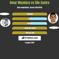 Omar Mendoza vs Elio Castro h2h player stats
