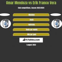 Omar Mendoza vs Erik Franco Vera h2h player stats
