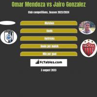 Omar Mendoza vs Jairo Gonzalez h2h player stats
