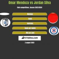Omar Mendoza vs Jordan Silva h2h player stats