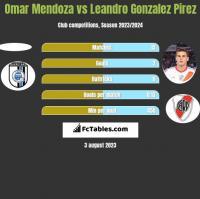 Omar Mendoza vs Leandro Gonzalez Pirez h2h player stats