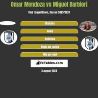 Omar Mendoza vs Miguel Barbieri h2h player stats