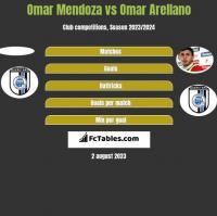 Omar Mendoza vs Omar Arellano h2h player stats
